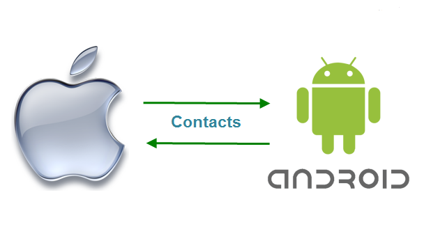 Transfer-contacts-Android-and-iPhone