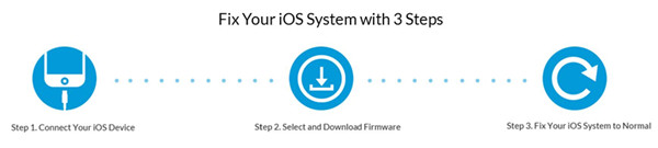 How to Fix iPhone/iPad iOS System to Normal (iOS 11/10/9/8/7)