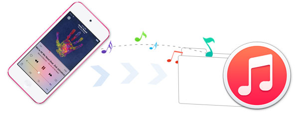 how to move music from ipod to itunes library