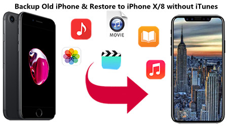 how to restore iphone x through itunes